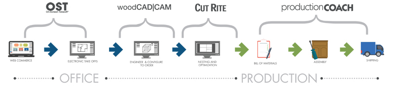 RSA Solutions - Office to Production Process